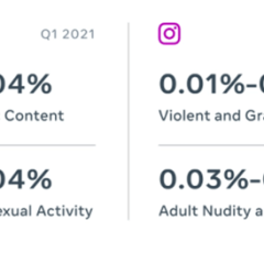 Facebook Enforcement Report on content removals, fake accounts, hate speech for Q1 2021