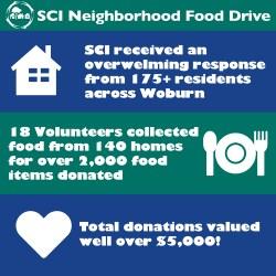 2020 SCI Neighborhood Food Drive