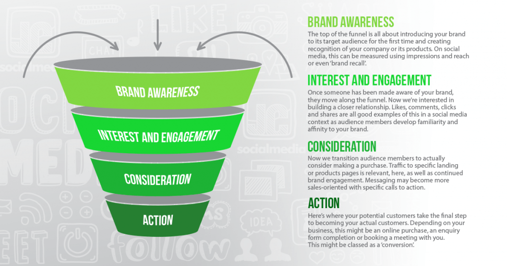 Marketing Funnel for Businesses