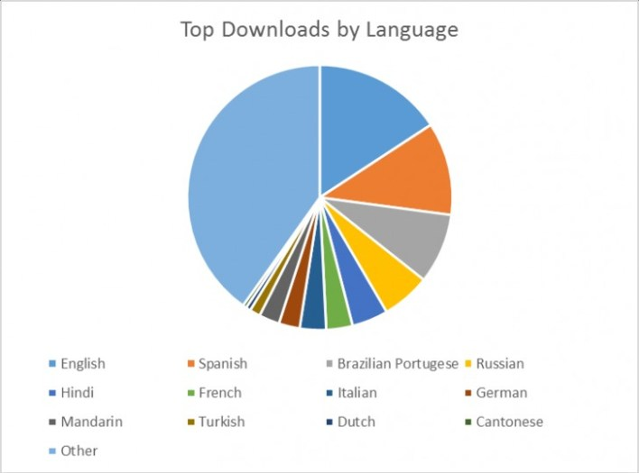 Windows store jezici