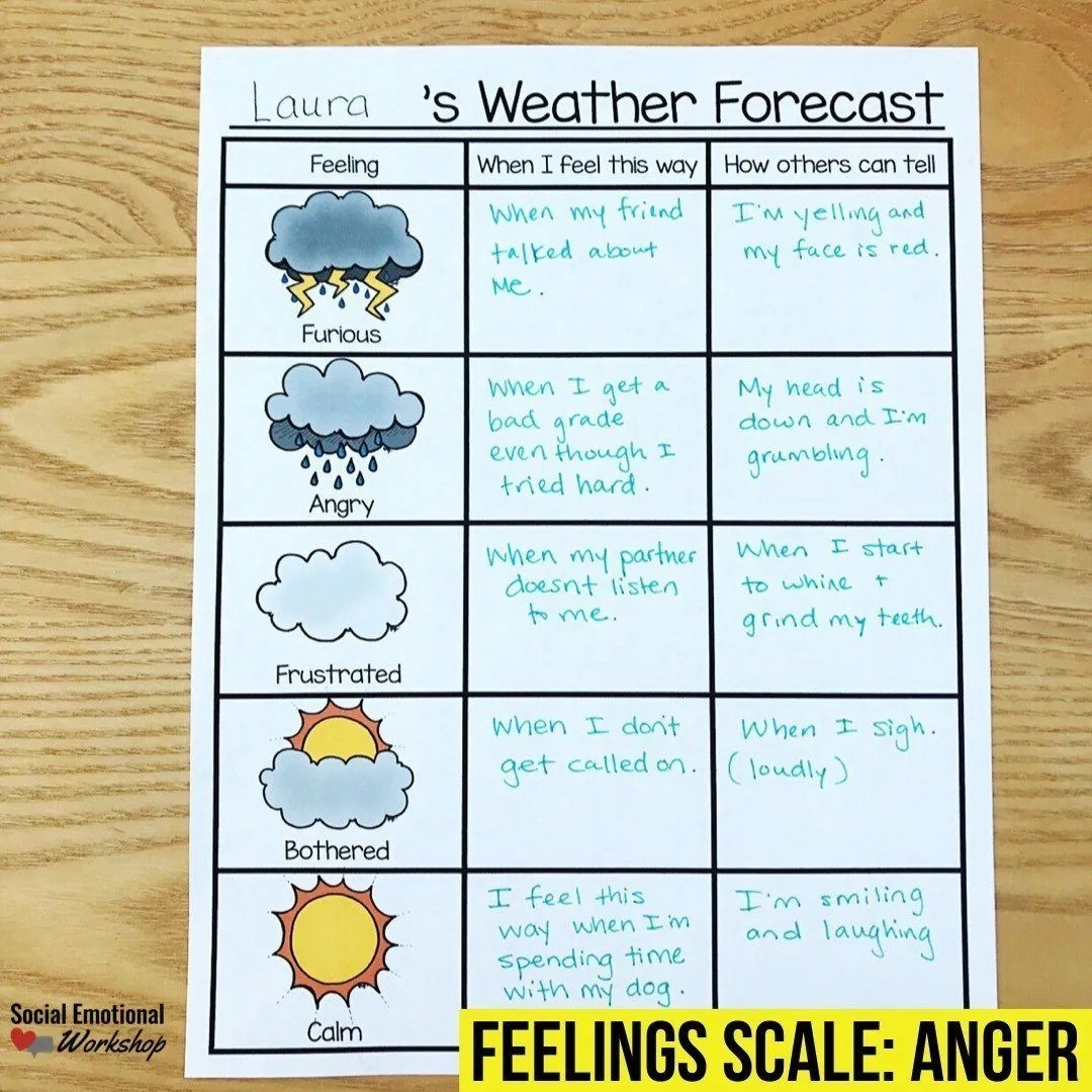 Anger Feelings Thermometer Weather Theme