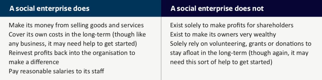 Chapter 1 Introduction To Social Enterprise Social Enterprise Toolkit