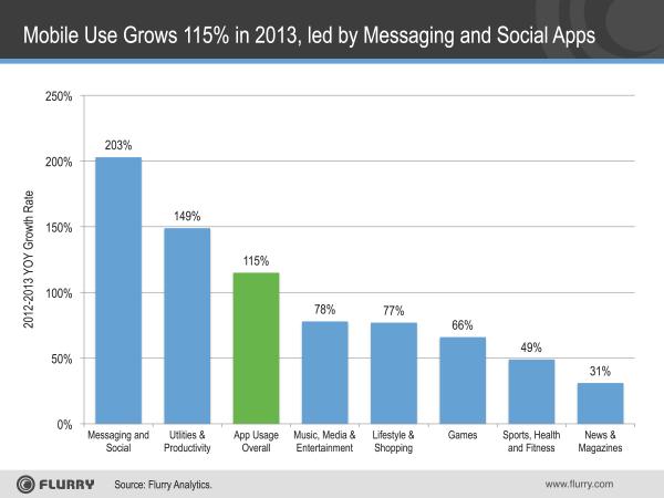 App-Use-Growth-2013-resized-600