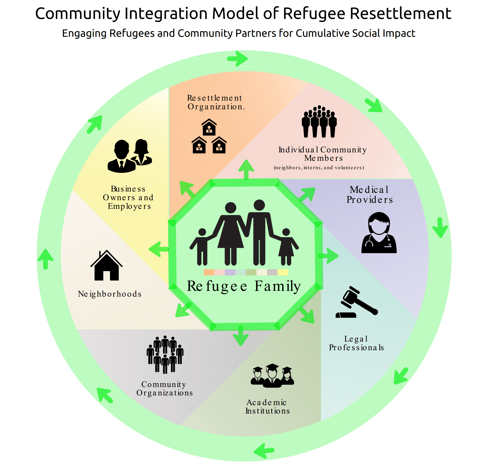 hight resolution of graphic 2 the community integration model of refugee resettlement community engagement for cumulative social impact