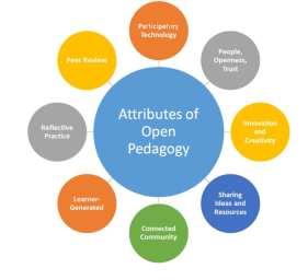 Open-pedagogy-Bronwyn-Hegarty-2