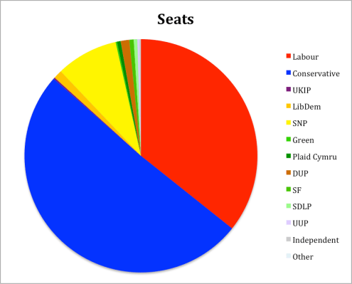 Seats General Election 2015