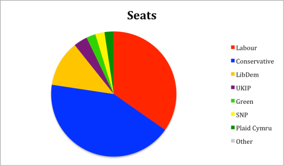 Seats in European Election 1999