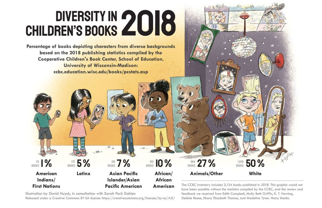 social justice books infographic