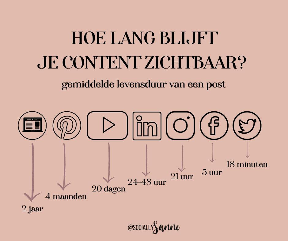 Gemiddelde levensduur van social media berichten en online content-2