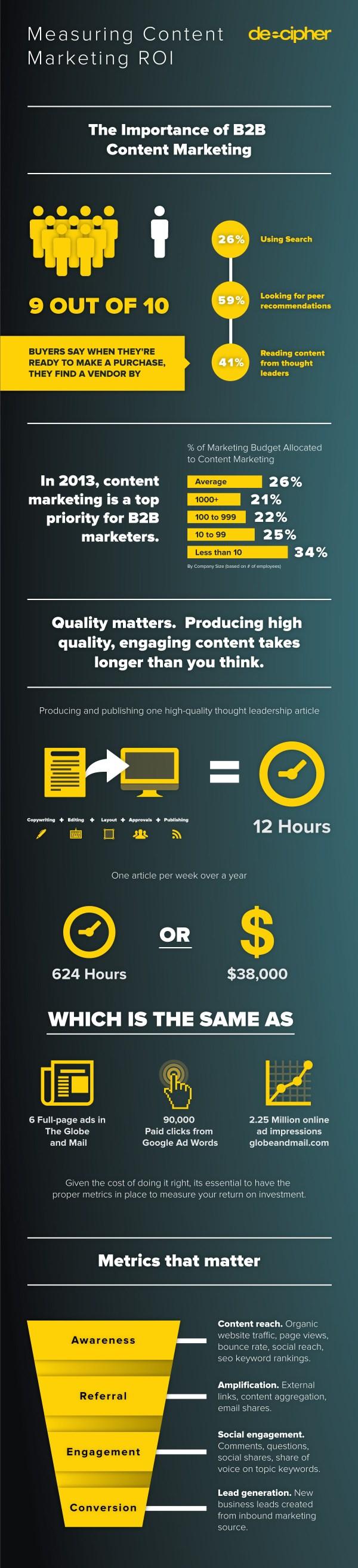 6 Content Marketing Infographics Read