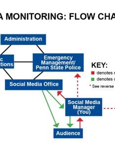 Flow chart image for web also crisis planning social media at penn state university rh socialmediau
