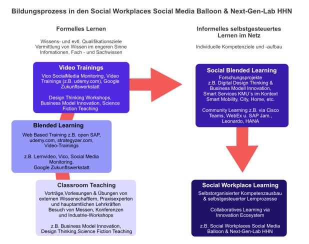 Social Workplace Learning im Social Media Balloon & Next-Gen-Lab HHN