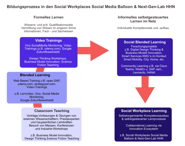 Social Workplace Learning im Social Media Balloon & Next-Gen-Lab HHN
