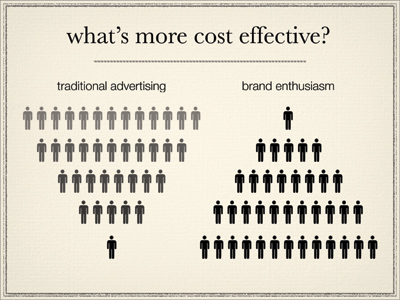 Why Brand Enthusiasm Works