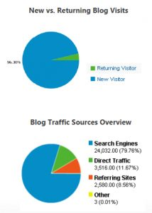 Aprilaire corporate blog metrics