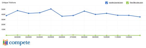 Web traffic comparison - Traditional media versus blogs - Louisville