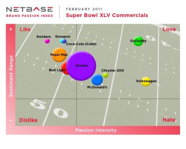 NetBase Passion Index - Super Bowl Ads