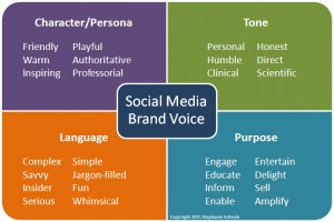 Attributes of Social Media Brand Voice