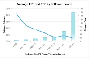 Average Clicks Per Follower and Post - Argyle Social