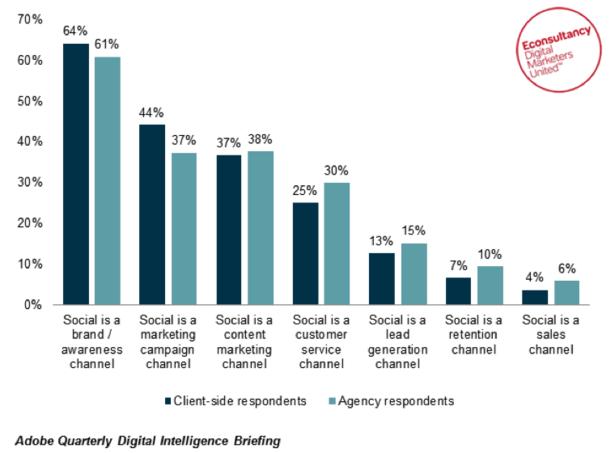 Social Media Roles - Econsultancy Survey