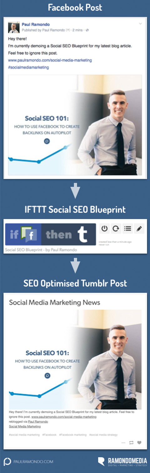 Social seo 101 how to use facebook to create backlinks on autopilot 12 malvernweather Images