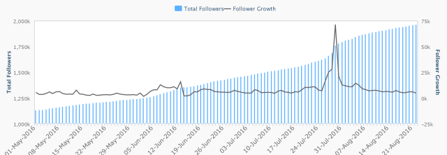 crowdbabble_social-media-analytics_trump-vs-clinton_hillary-growth-spike