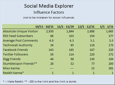Social Media Explorer January Influence Chart