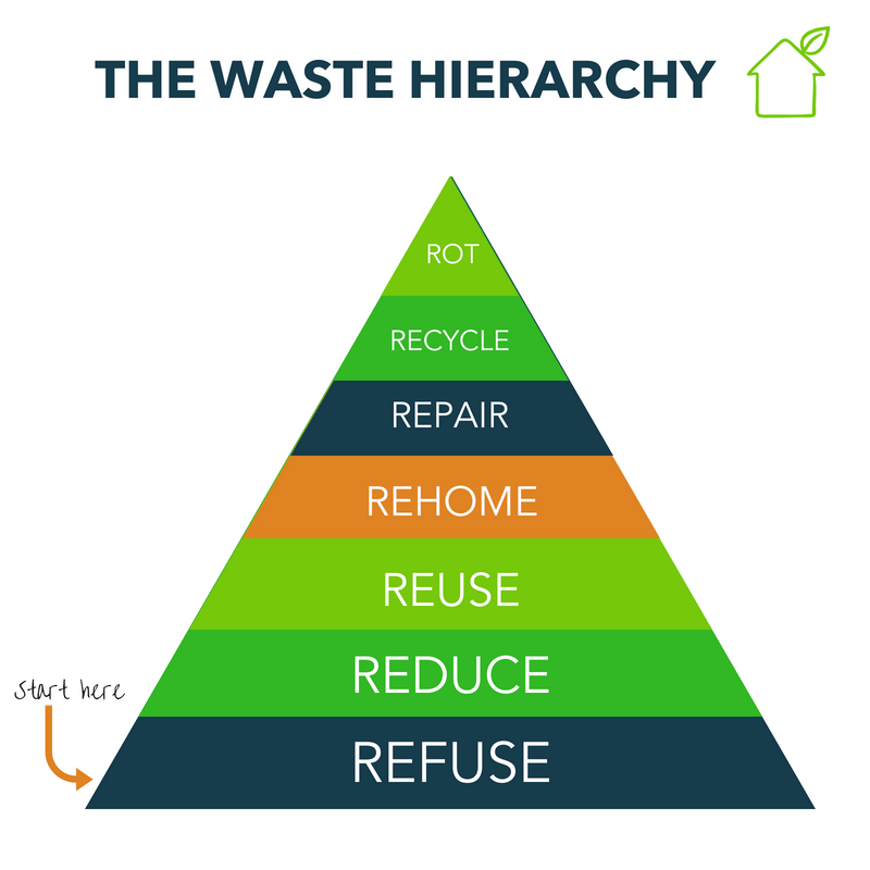 The waste hierarchy showing the questions and options we should consider when making a sustainable choice.