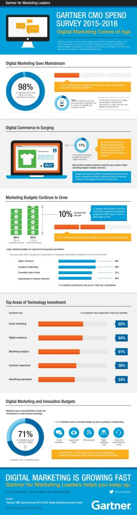 Gartner_for_Marketing_Leaders_CMO_Spend_Survey_Infographic