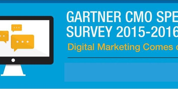 Gartner 2016 CMO Survey Shows Even B2Bs Investing in Digital Commerce