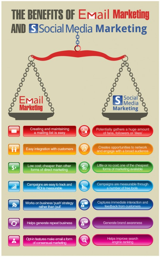 benefits-of-email-marketing-and-social-media-marketing_536dfe0c6044b_w538