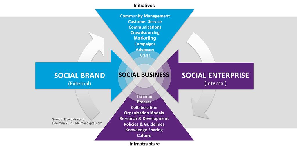 Edelman Enterprise Social