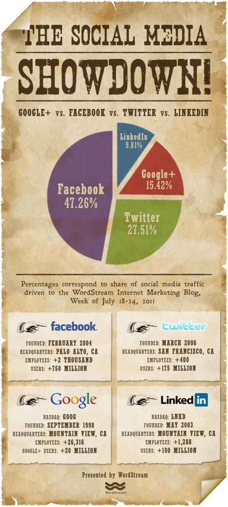 Which Social Website Generates The Most Traffic?