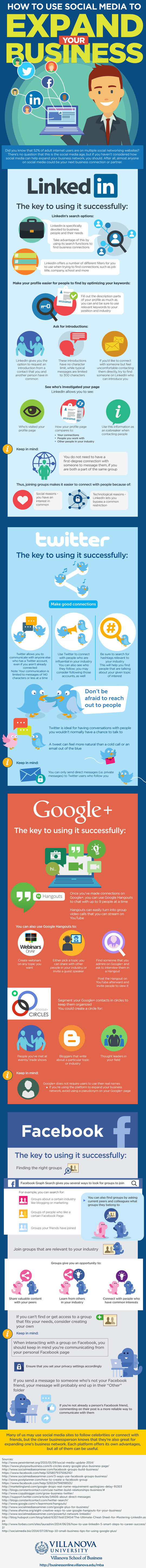 Social Media Mapping Infographic