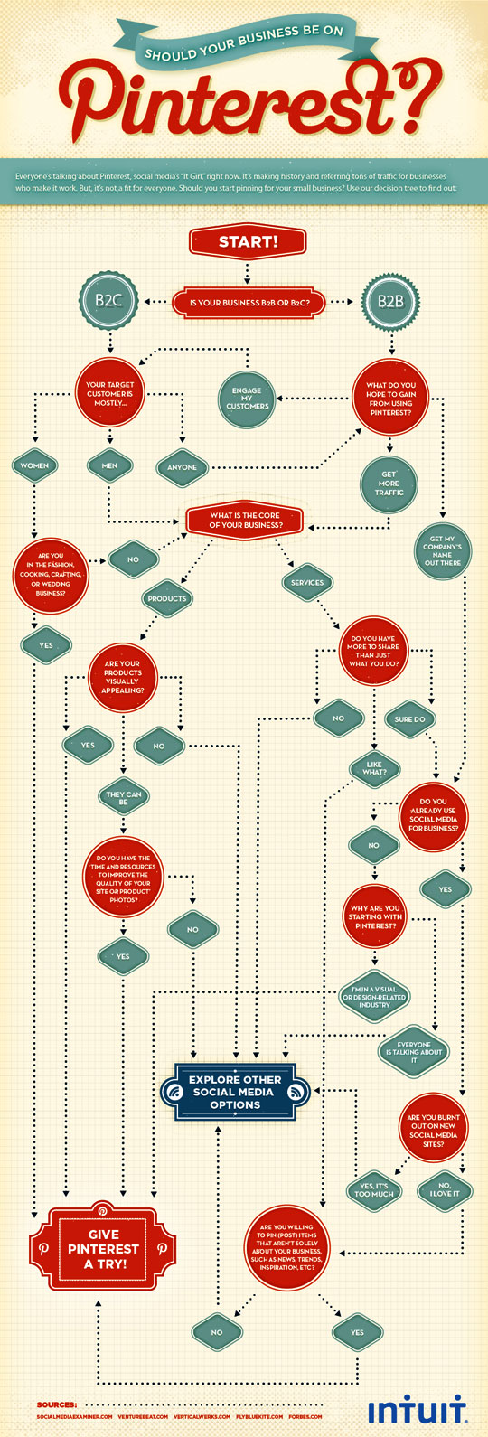 Should You Use Pinterest For Your Business? Infographic