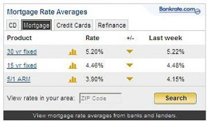 Bankrate Mortgage Rates - mortgage rates drop time to refinance