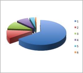Distribución Roche Spain
