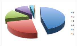 La Palomera Distribución