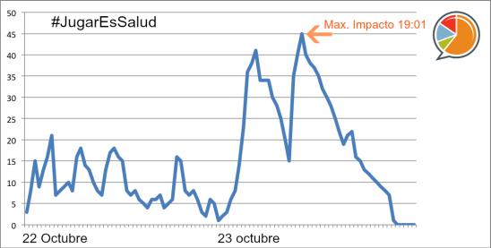 Gráfico tweets #JugarEsSalud