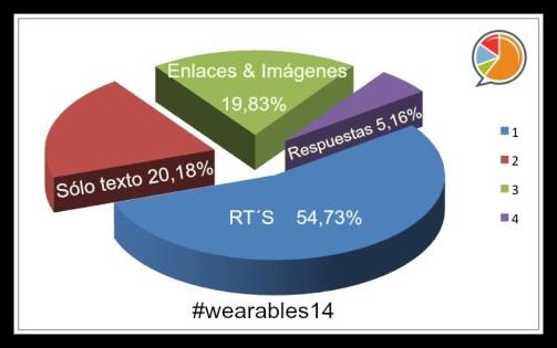 Distribución wearables14