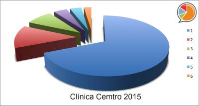 Clinica Cemtro 2015