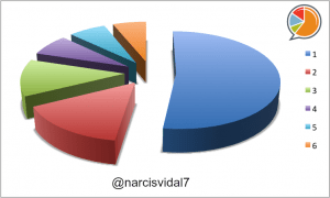 Narcis Vidal Distribución