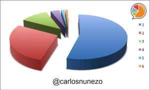 Carlos Nuñez Distribución