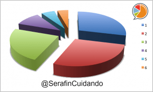 Serafín Fernandez Distribución