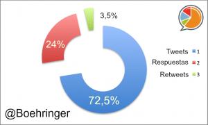 Boehringer Distribución
