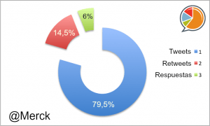 Merck Distribución