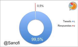 Sanofi Distribución