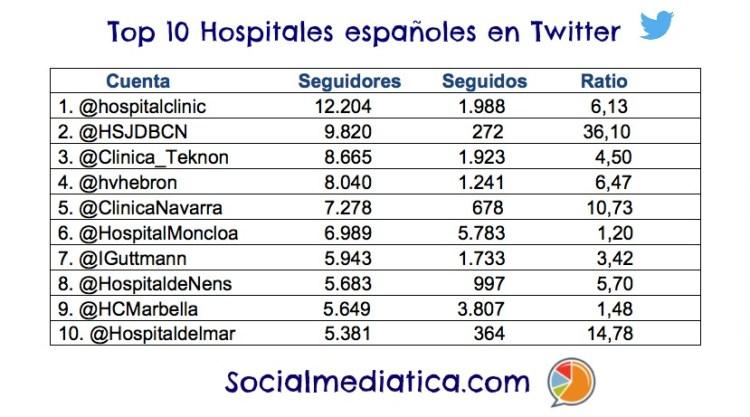 TOP 10 HOSPITALES ESP 2016