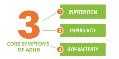 Attention Deficit/Hyperactive Disorder (ADHD)