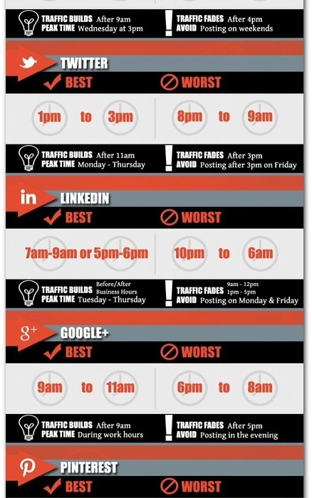 best time to post on social media channels